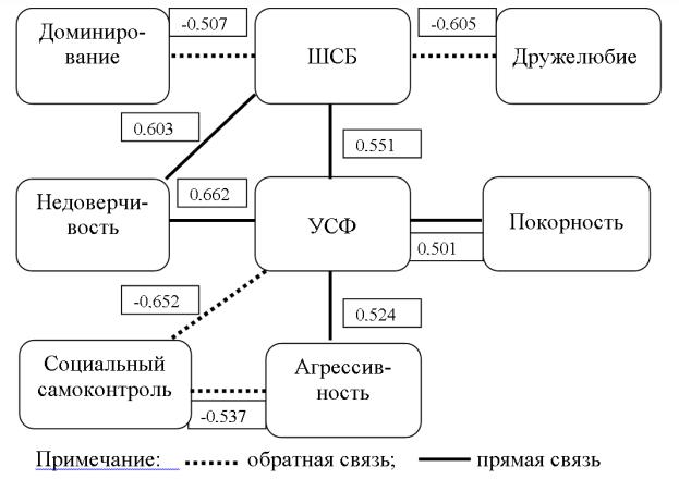 Корреляционная плеяда межтестовых связей в группе активных гомосексуальных женщин