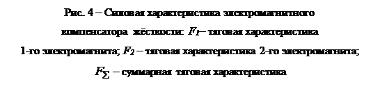 Надпись: Рис. 4 – Силовая характеристика электромагнитного  компенсатора жёсткости: F1– тяговая характеристика  1-го электромагнита; F2 – тяговая характеристика 2-го электромагнита;  – суммарная тяговая характеристика