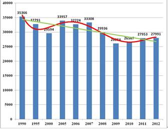 количество погибших на дорогах России