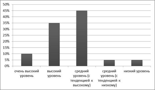 Методы исследования психологических свойств и состояний