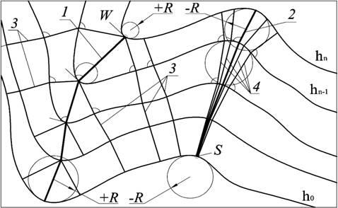 Структурные линии 2