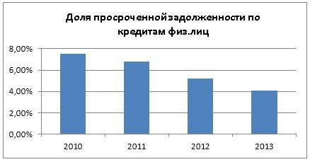 просроченная задолженность по кредиту кредит под залог недвижимости красноярск