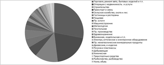 структура малого бизнеса
