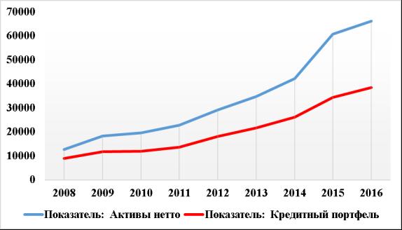 Анализ кредитного портфеля