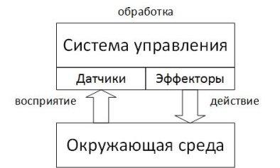 C:\YandexDisk\Научная работа\Молодой ученый 06.2016\Принип действия.jpg