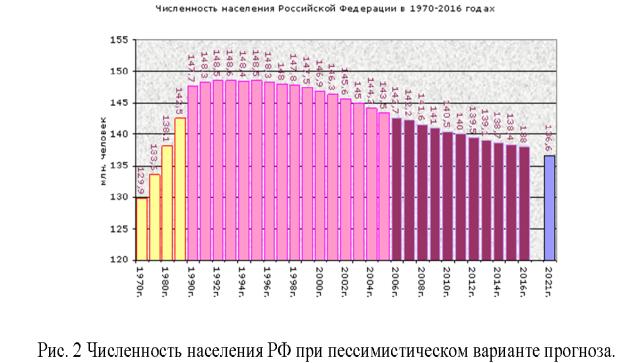 C:\Users\1\Desktop\Рис_2 Численность населения при пессимистическом варианте прогноза.bmp