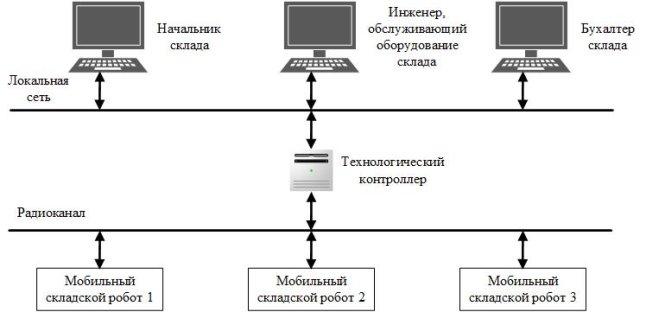 D:\YandexDisk\Научная работа\Молодой ученый\Схема организации складских процессов.jpg