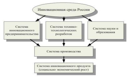 Инновационная среда россии картинки