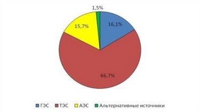 http://old.rgo.ru/wp-content/uploads/2010/10/shema2.jpg
