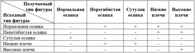 таблица размерных признаков типовых фигур мужчин мюллер и сын