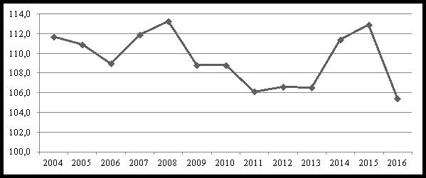 Изображение - Индексы потребительских цен на товары и услуги 12517.001