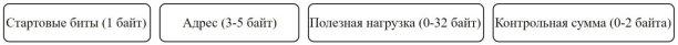 C:\Users\Shahmen\Desktop\Статья1\Ненадежный протокол.jpg