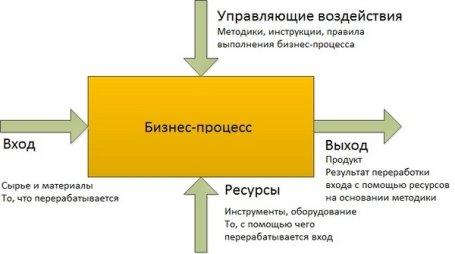 upravlenie-biznes-processami-3
