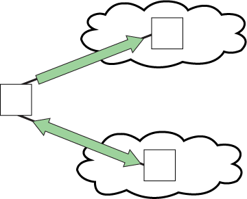 Extended full cloud topology