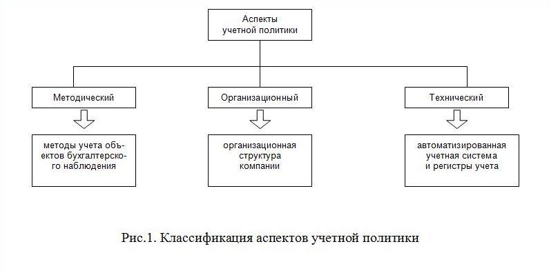 отличие спортивного учетная политика включает в себя Альпика Российская компания