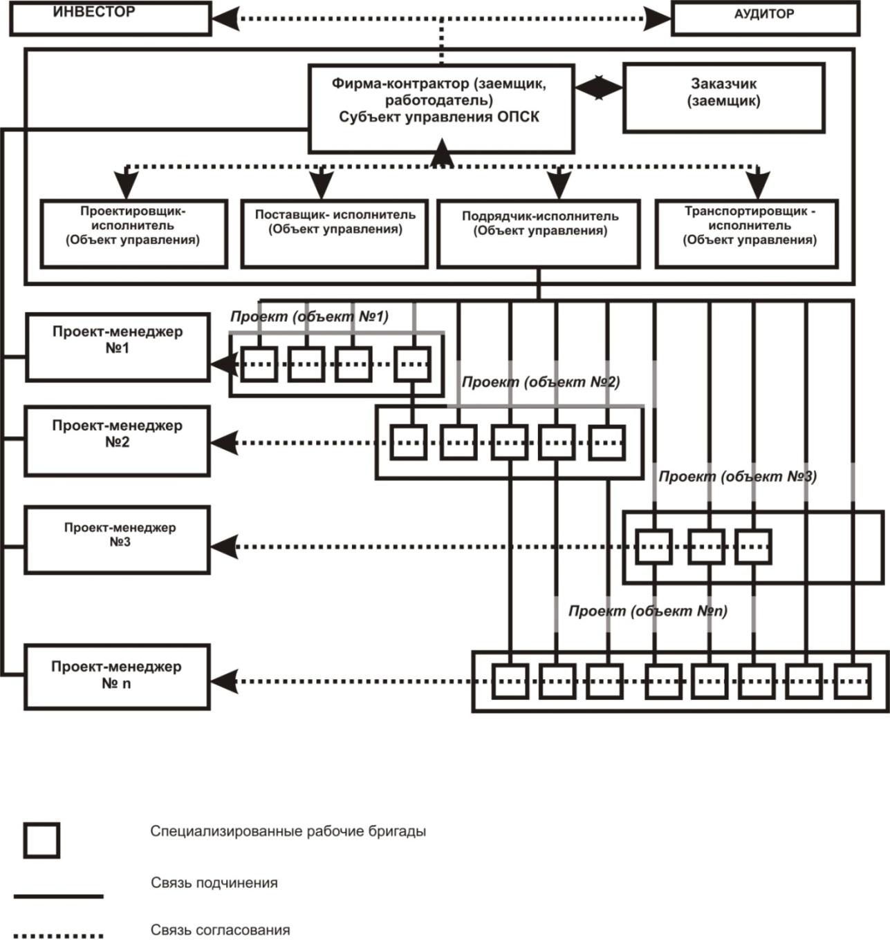 Матричная система управления схема что это 60