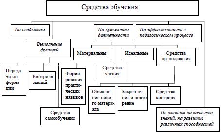 Рис. 35. Классификация средств педагогического процесса