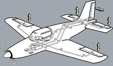 Картинки по запросу Простейшая схема управления самолетом