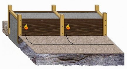 Термоактивные щиты - термоактивная (греющая) опалубка