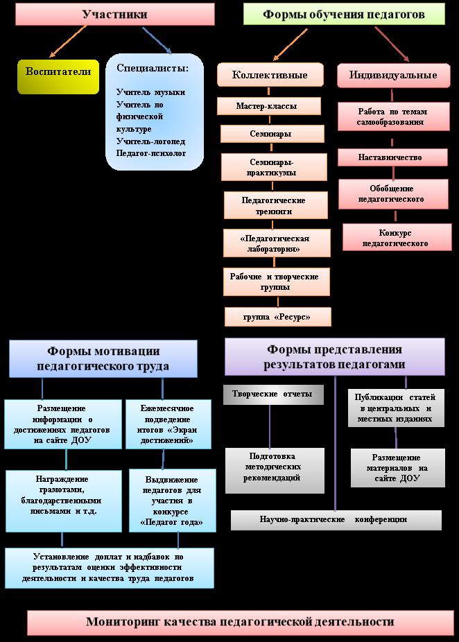 Модель внутрифирменного обучения педагогов МБДОУ № 7 «Буровичок»