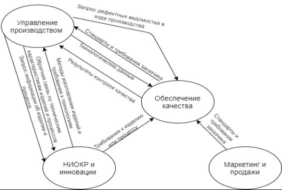 Фрагмент функциональной модели «предприятие — система управления» связанный с инновациями.