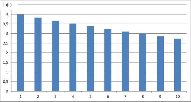 Гистограмма частоты отказов при экспоненциальном законе распределения