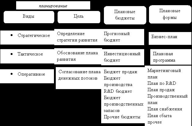 Состав финансового планирования [составлено по 3]