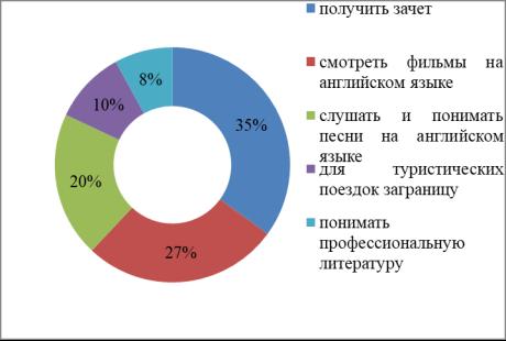 Основные цели изучения иностранного языка в ОГБПОУ «Рязанский медицинский колледж», сентябрь 2017 г.