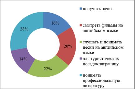 Основные цели изучения иностранного языка в ОГБПОУ «Рязанский медицинский колледж», декабрь 2019 г.