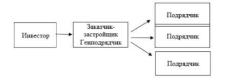 Взаимодействие субъектов строительства [5]