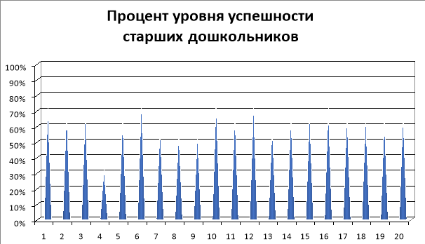 Результат обследования (имена заменены на цифры)