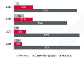 Региональная структура частных инвестиций в недвижимость России [6]
