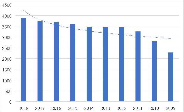 Оценка доходов от туризма в Китае [2]