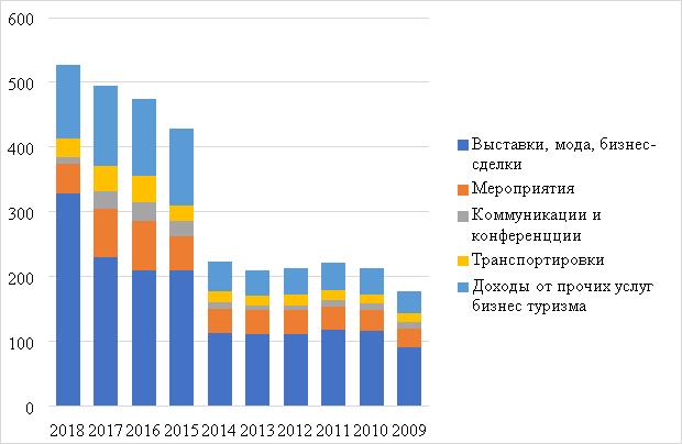 Распределение доходов по направления делового туризма в КНР (международный туризм) [5]