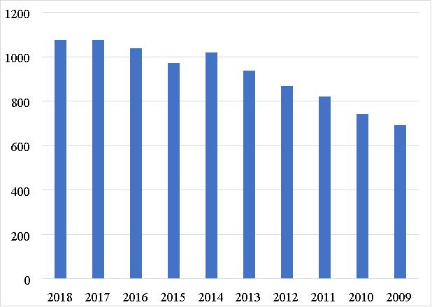 Оценка охвата площади потребительской аудитории в КНР, квадратные километры [2]