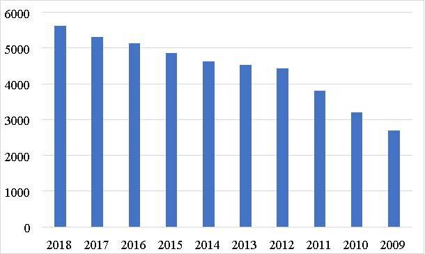 Оценка доходов гостиничного сервиса в части предоставления возможности организации мероприятий, конференций, выставок и показов мод в Ханчжоу (млн долларов США) [2]