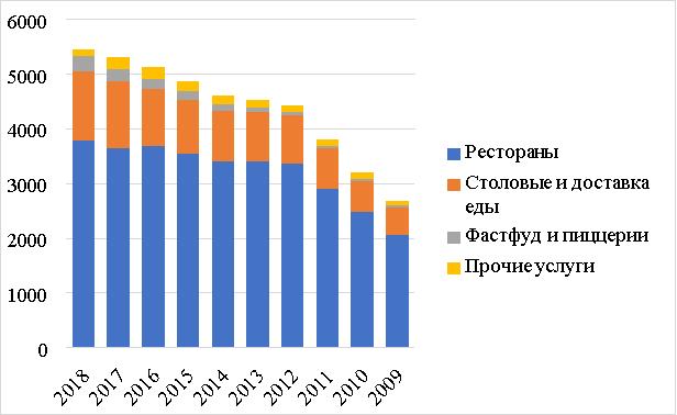 Оценка доходов продовольственной отрасли HORECA (млн долларов США) [2]