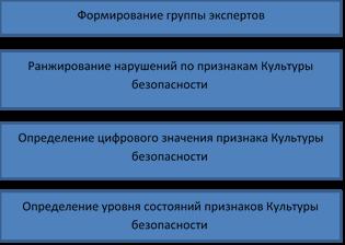 Последовательность проведения оценки состояния признаков Культуры безопасности