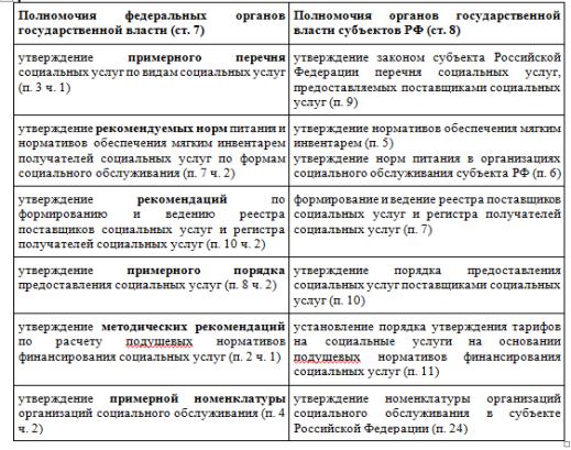 Сравнительный анализ полномочий федеральных и региональных органов государственной власти