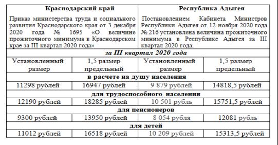 Сравнительный анализ величин прожиточного минимума за III квартал 2020 г.