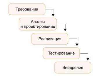 Каскадная модель управления проектами