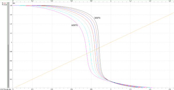 Температурная зависимость характеристики инвертора