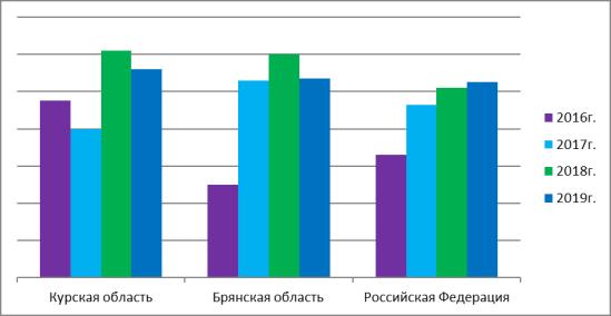Динамика оборота розничной торговли по РФ и некоторым регионам ЦФО