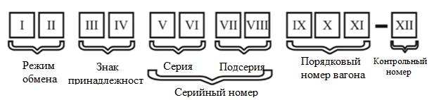 Значение кода европейского пассажирского вагона