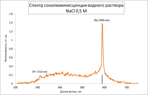 : Спектр сонолюминесценции водного раствора NaCl 0,5M
