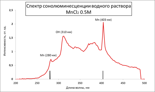 : Спектр сонолюминесценции водного раствора MnCl2 0,5M