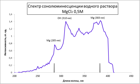 : Спектр сонолюминесценции водного раствора MgCl2 0,5M