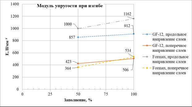 Результаты испытаний по определению модуля упругости при изгибе