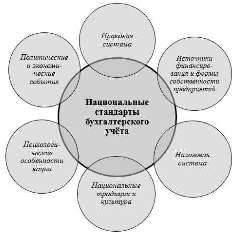 Факторы, влияющие на национальные стандарты бухгалтерского учёта [7]