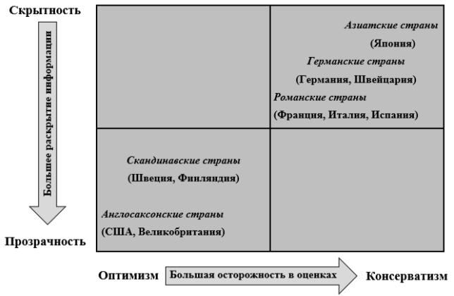 Влияние культурных и психологических особенностей на стандарты бухгалтерского учёта [7]